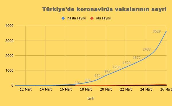 turkiye-de-koronavirusten-olenlerin-sayisi-75-yukseldi-706538-1.