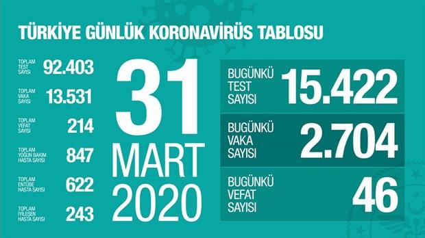 turkiye-de-koronavirus-salgininda-son-durum-708825-1.