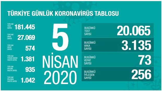 turkiye-de-koronavirusten-can-kaybi-574-e-yukseldi-711361-1.