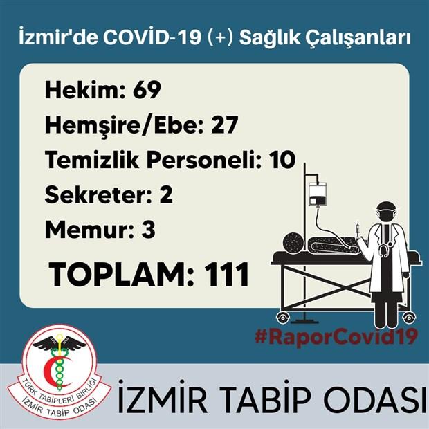 izmir-tabip-odasi-saglik-calisanlarina-rutin-covid-19-testi-yapilmali-712410-1.