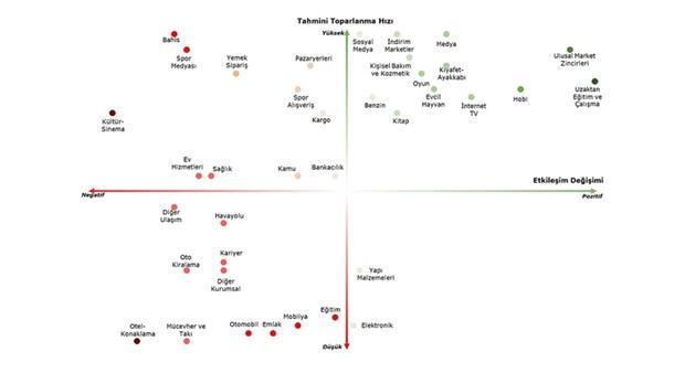turkiye-de-covid-19-salgini-yuzunden-en-kotu-ve-en-iyi-etkilenen-sektorler-belli-oldu-713222-1.