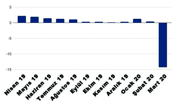 ekonomik-krizin-ilk-oncu-gostergesi-yayimlandi-ihracatta-tarihi-kuculme-713425-1.