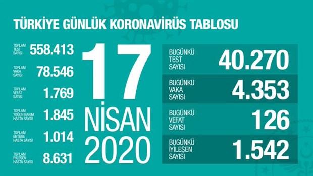 3-ilin-koronavirus-haritasi-paylasildi-turkiye-de-son-durum-ne-718546-1.