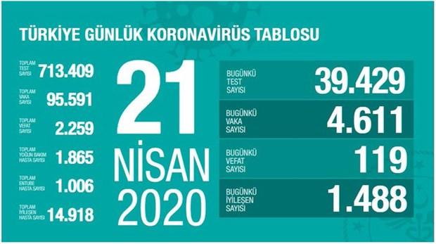 turkiye-de-koronavirus-nedeniyle-hayatini-kaybedenlerin-sayisi-2-bin-259-a-ulasti-720334-1.