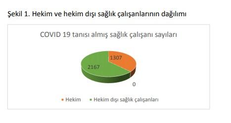 ttb-3-bin-474-saglik-calisani-covid-19-tanisi-aldi-720614-1.