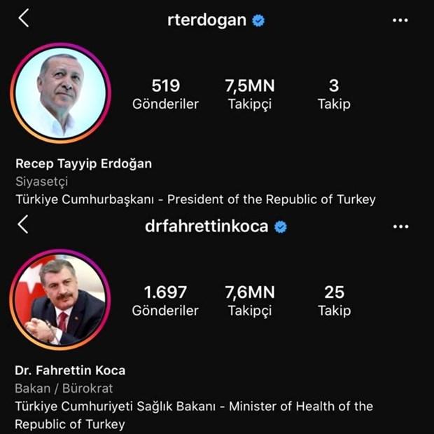 erdogan-i-da-gecerek-en-fazla-takipcili-siyasetci-oldu-722749-1.