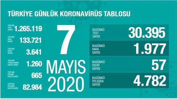turkiye-de-koronavirusten-yasamini-yitirenlerin-sayisi-3-bin-641-e-yukseldi-728336-1.