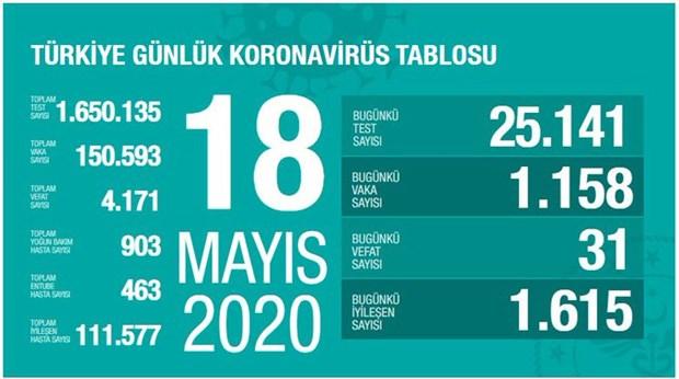 turkiye-de-koronavirusten-can-kaybi-4-bin-171-e-yukseldi-733178-1.