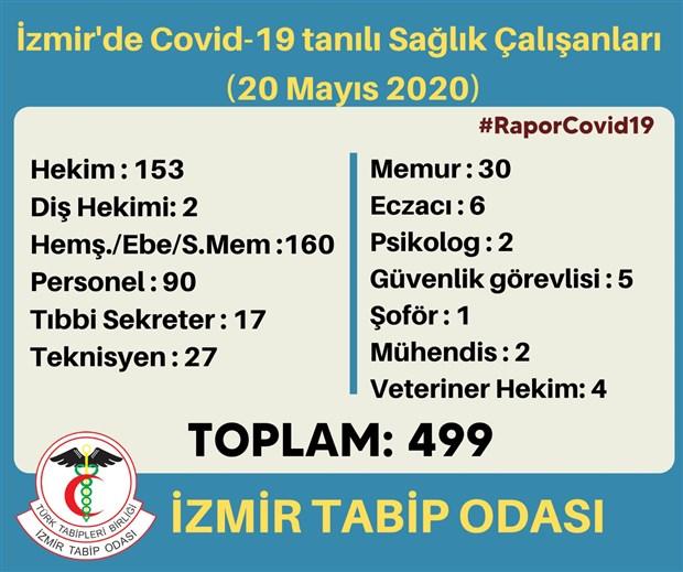 izmir-de-toplam-499-saglik-calisanina-covid-19-tanisi-kondu-734179-1.