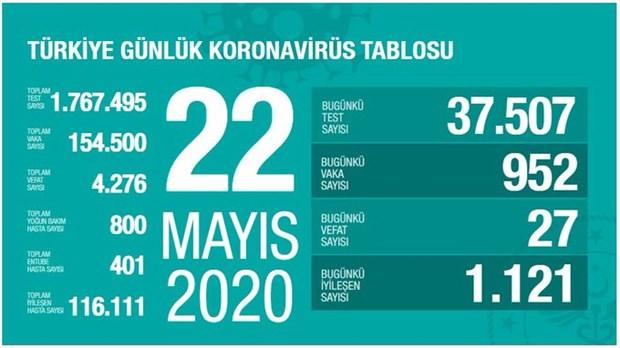 turkiye-de-koronavirus-salgininda-son-24-saat-27-can-kaybi-952-yeni-vaka-735096-1.