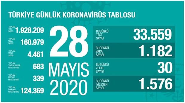 turkiye-de-koronavirus-nedeniyle-olenlerin-sayisi-4-bin-461-e-yukseldi-737030-1.
