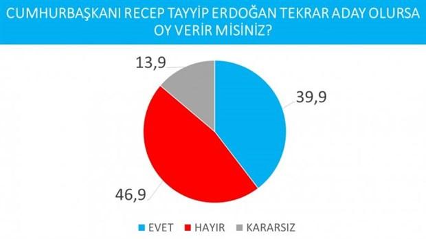 cumhurbaskanligi-secimi-anketi-imamoglu-erdogan-i-geride-birakti-737626-1.