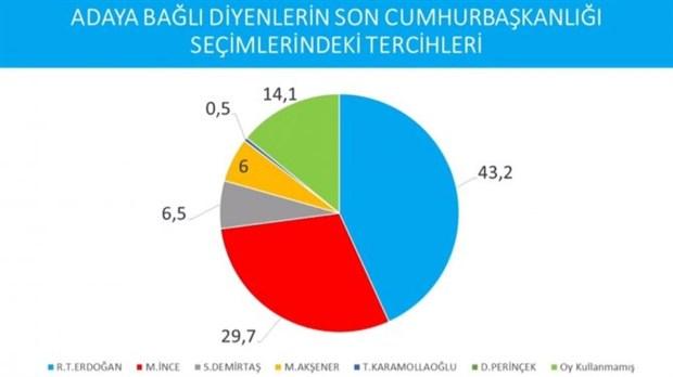 cumhurbaskanligi-secimi-anketi-imamoglu-erdogan-i-geride-birakti-737627-1.