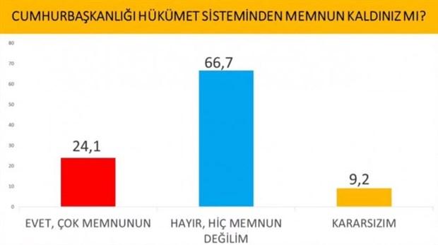 cumhurbaskanligi-secimi-anketi-imamoglu-erdogan-i-geride-birakti-737628-1.