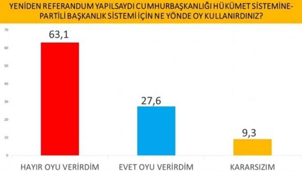 cumhurbaskanligi-secimi-anketi-imamoglu-erdogan-i-geride-birakti-737629-1.