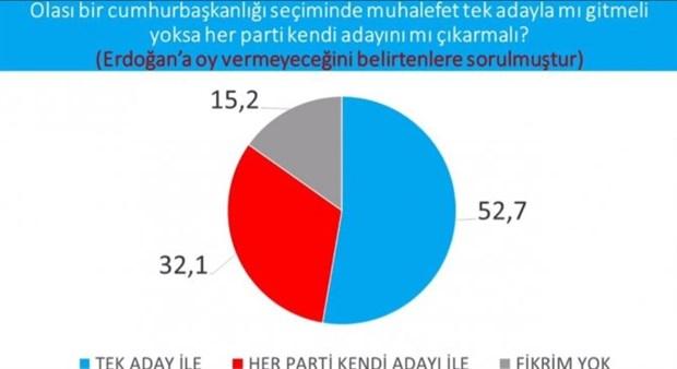 cumhurbaskanligi-secimi-anketi-imamoglu-erdogan-i-geride-birakti-737631-1.