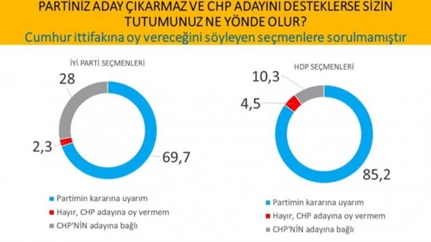 cumhurbaskanligi-secimi-anketi-imamoglu-erdogan-i-geride-birakti-737632-1.