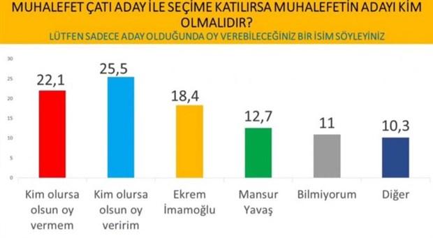 cumhurbaskanligi-secimi-anketi-imamoglu-erdogan-i-geride-birakti-737633-1.
