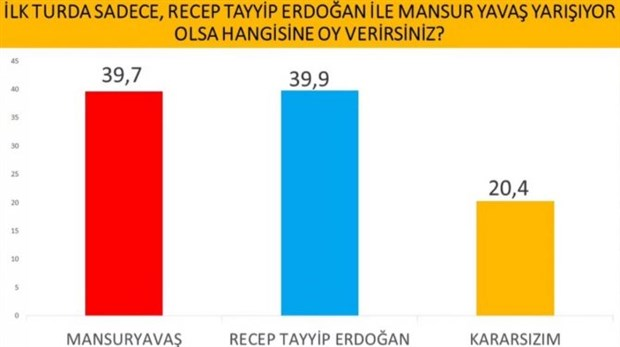 cumhurbaskanligi-secimi-anketi-imamoglu-erdogan-i-geride-birakti-737634-1.