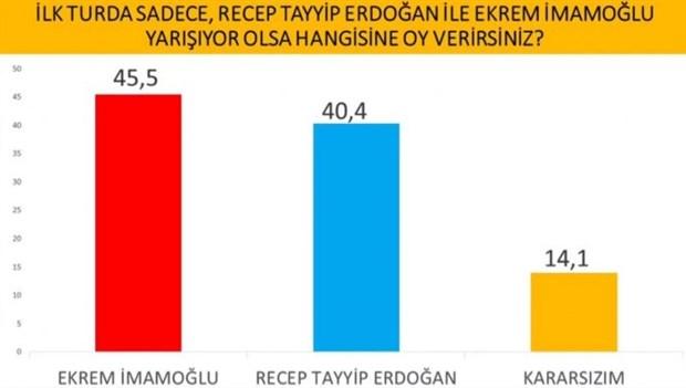 cumhurbaskanligi-secimi-anketi-imamoglu-erdogan-i-geride-birakti-737636-1.