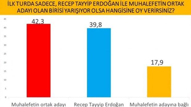 cumhurbaskanligi-secimi-anketi-imamoglu-erdogan-i-geride-birakti-737637-1.
