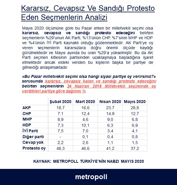 anket-akp-li-secmenin-partisinden-uzaklasma-orani-yukseldi-739079-1.