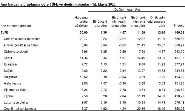 mayis-ayi-enflasyon-verileri-aciklandi-739307-1.