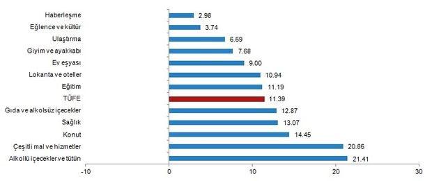 mayis-ayi-enflasyon-verileri-aciklandi-739308-1.