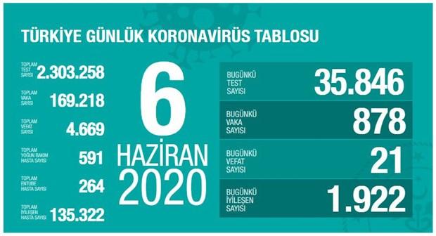 turkiye-de-koronavirus-nedeniyle-hayatini-kaybedenlerin-sayisi-4-bin-669-yukseldi-740650-1.