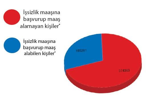 issizlik-maasi-basvurulari-issizligin-rekor-kirdigi-gecen-yilin-2-kati-hani-isten-atma-yasakti-742101-1.