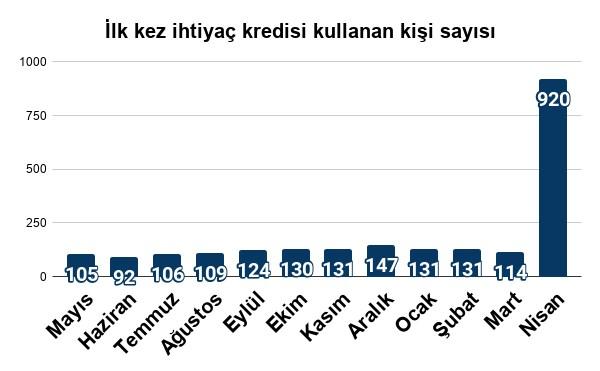 ihtiyac-ayni-ama-kredisi-patladi-743017-1.