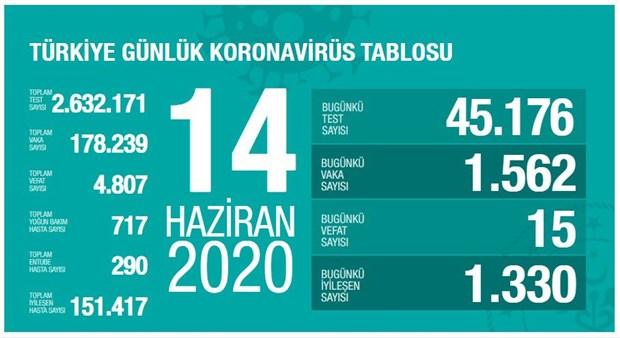 turkiye-de-koronavirus-kaynakli-can-kaybi-4-bin-807-ye-ulasti-744061-1.