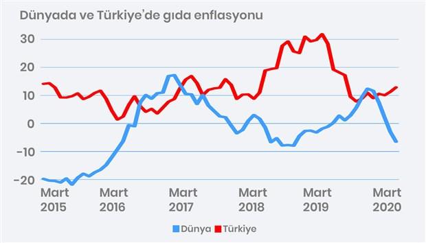 gida-enflasyonu-dunyada-dusuyor-turkiye-de-artiyor-748228-1.