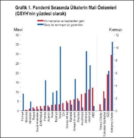 imf-raporlari-ve-iki-grafikte-turkiye-ekonomisi-750557-1.