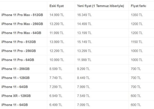 apple-turkiye-tum-urunlerine-zam-yapti-751321-1.