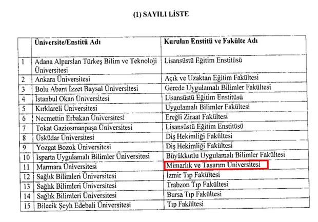 erdogan-in-dun-yanlislikla-kurdugu-universite-bugun-kapatildi-751378-1.
