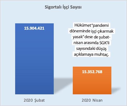 sigortali-isci-sayisi-azaliyor-752287-1.