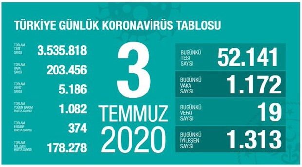 turkiye-de-koronavirus-salgininda-son-24-saat-19-can-kaybi-1172-yeni-vaka-752577-1.