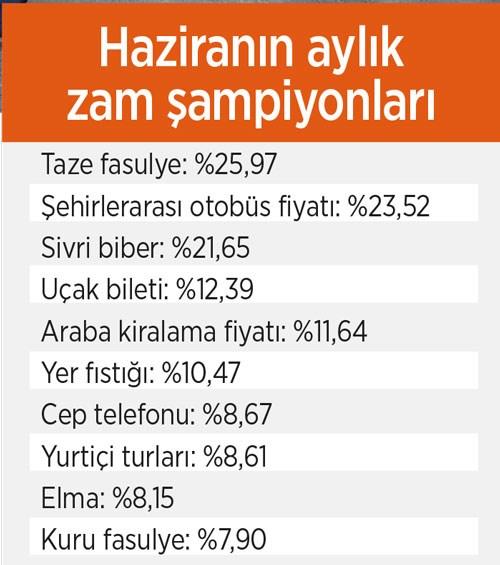 haziran-enflasyonu-bu-yil-zirveye-oynadi-752677-1.