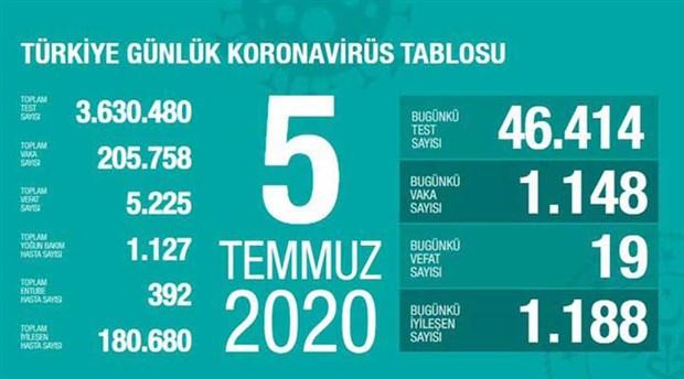son-24-saatte-19-kisi-koronavirus-nedeniyle-hayatini-kaybetti-753107-1.
