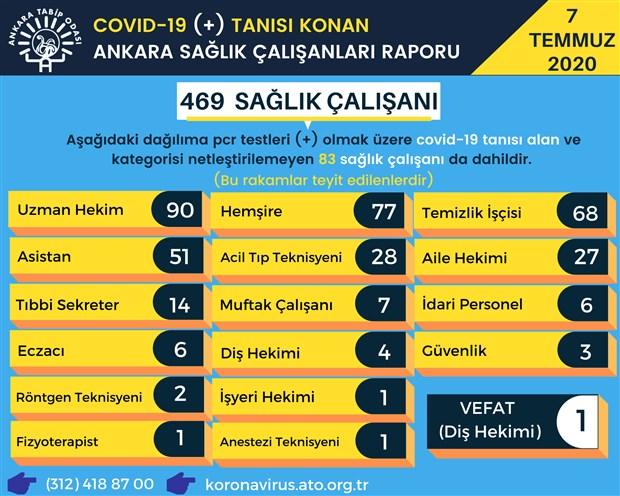 ankara-da-covid-19-a-yakalanan-saglik-calisanlarinin-sayisi-artiyor-753907-1.