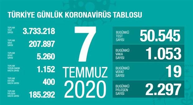 turkiye-de-koronavirus-kaynakli-can-kaybi-sayisi-5-bin-260-a-yukseldi-753967-1.