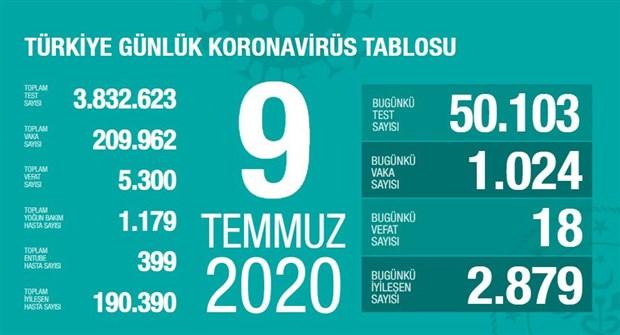 turkiye-de-koronavirus-kaynakli-can-kaybi-5-bin-300-e-yukseldi-754755-1.