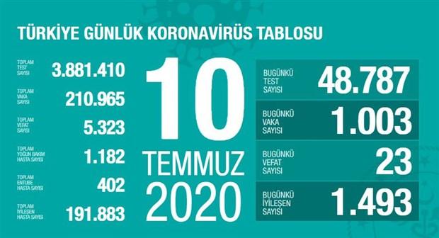 turkiye-de-koronavir-kaynakli-can-kaybi-5-bin-323-e-yukseldi-755171-1.