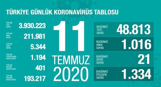 turkiye-de-koronavirus-salgininda-son-24-saat-21-can-kaybi-1016-yeni-vaka-755388-1.