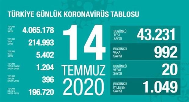 saglik-bakanligi-acikladi-yeni-koronavirus-onlemleri-756784-1.