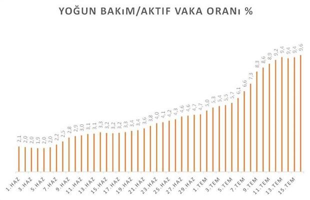 ttb-artan-yogun-bakim-hasta-sayisi-izah-edilmeli-757896-1.