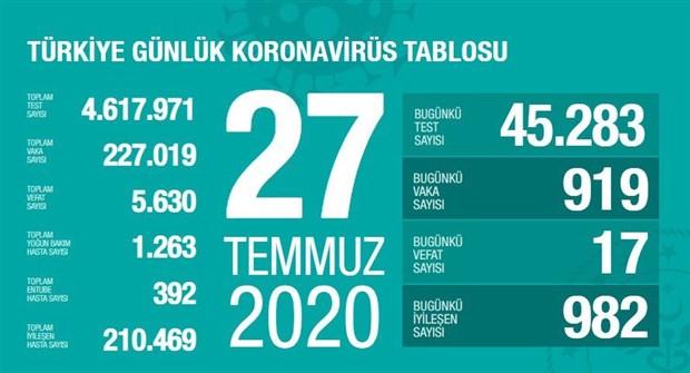 turkiye-de-koronavirus-kaynakli-can-kaybi-sayisi-5-bin-630-a-yukseldi-761570-1.