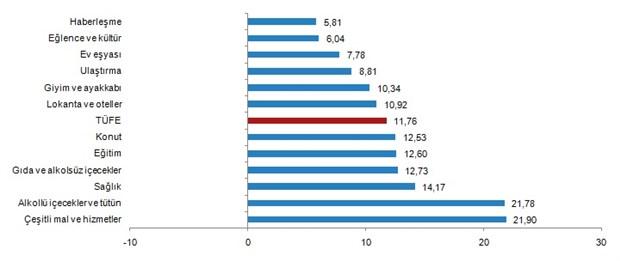 enflasyon-verileri-temmuz-ayinda-beklentilerin-altinda-764255-1.