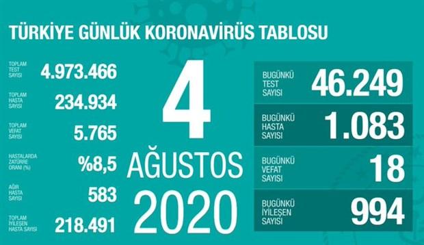 turkiye-de-gunluk-koronavirus-vakasi-yeniden-1000-in-uzerinde-cikti-764562-1.